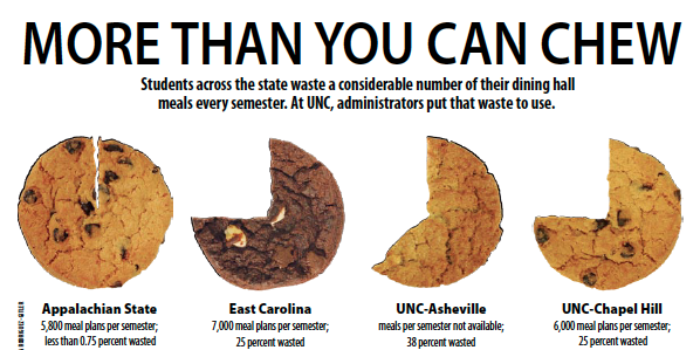 Dining Hall Waste Infographic