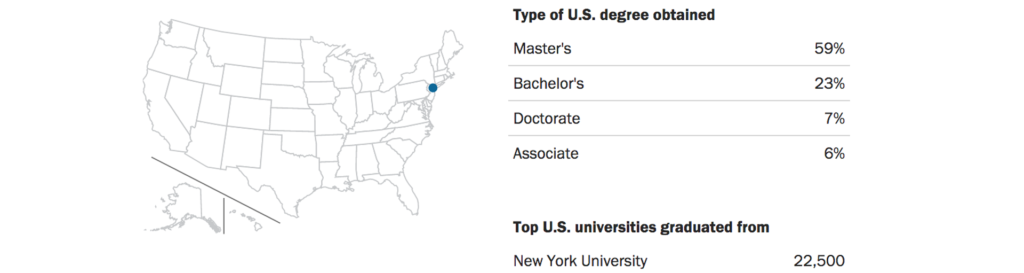 Foreign Student Graduates Interactive Database